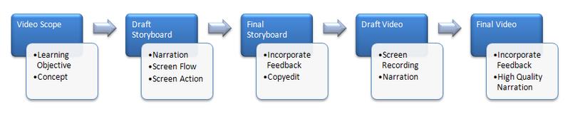 Video_design_process