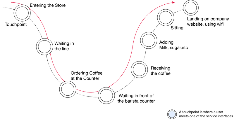 Coffee_journey