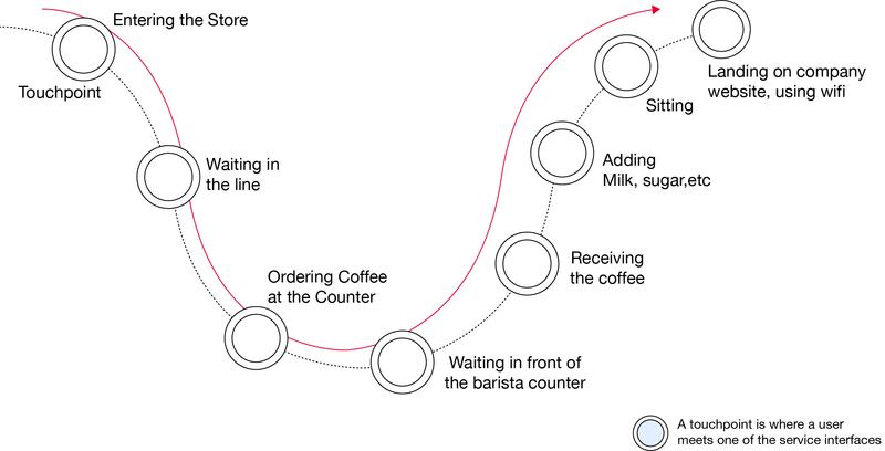 Coffee_journey