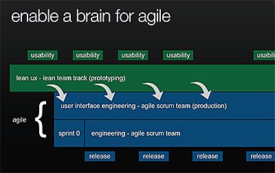 Lean-ux-brain-for-agile