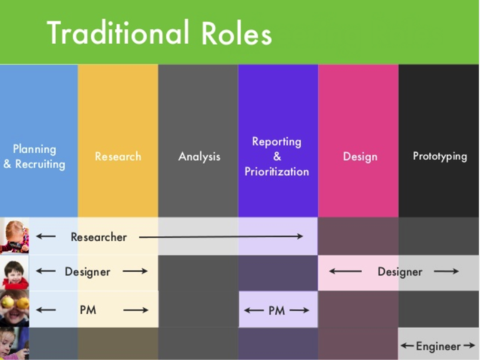 l Traditional Roles in Usability Testing and Design