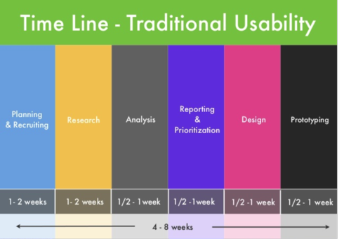 Traditional Usability Testing and Design Time Line