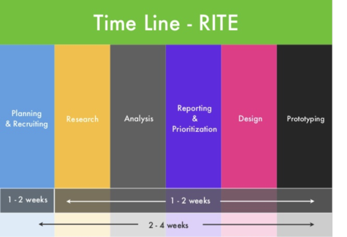 RITE Time Line
