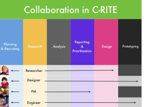 Collaboration in C-RITE