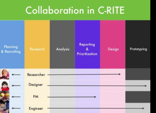 Collaboration in C-RITE