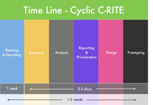 Cyclic C-RITE Time Line